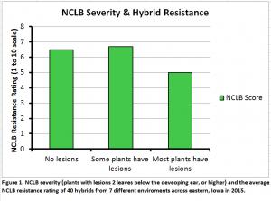 NCLB Severity & Hybrid Resistance