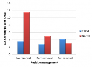 Residue Management