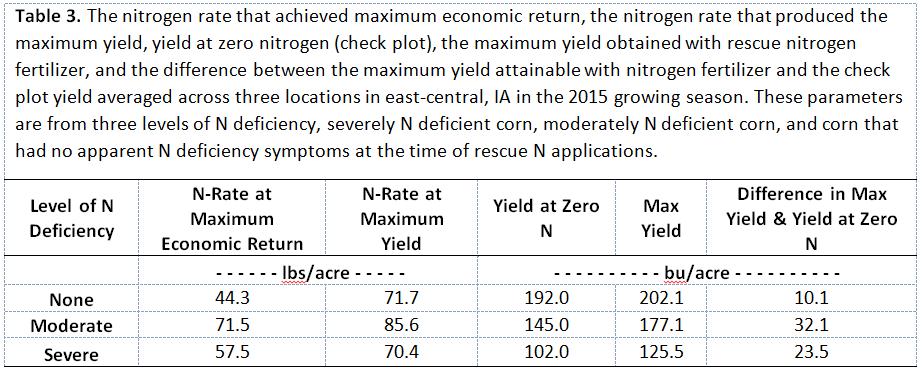 nitrogen rate