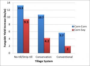 Tillage System