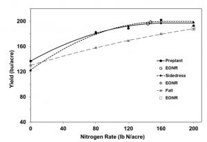 nitrogen / yield chart