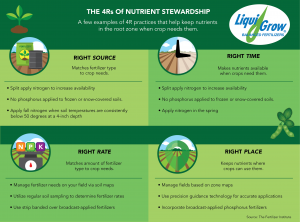 Liqui-Grow's graphic of 4 R's of Fertilizer Application