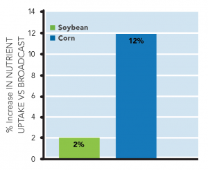 Bar graph showing 3% increase in soybeans and 12% more in corn.