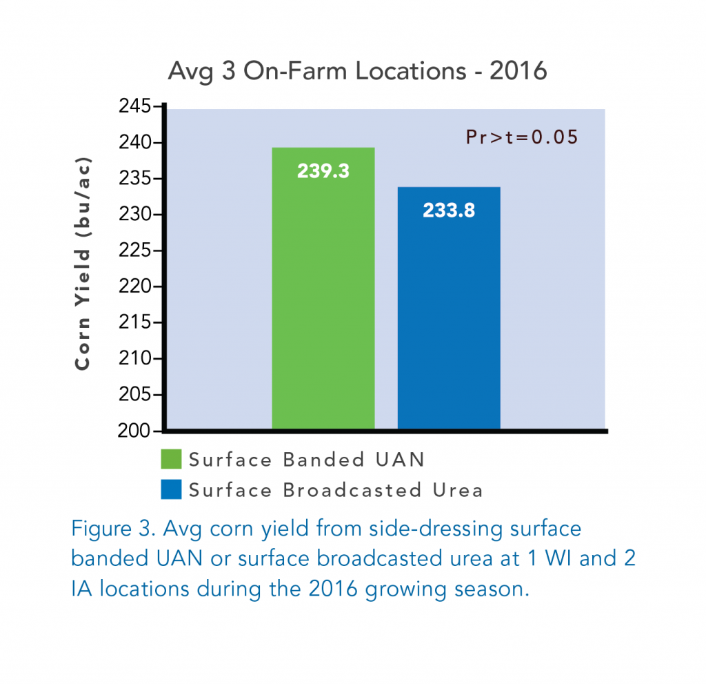 Surface Banded UAN vs Surface Broadcasted Urea chart