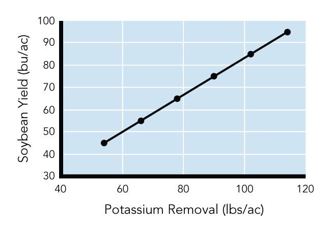 Potassium Removal Chart