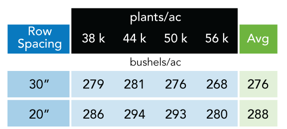 table comparison of yields based on plants per acre and the row spacing